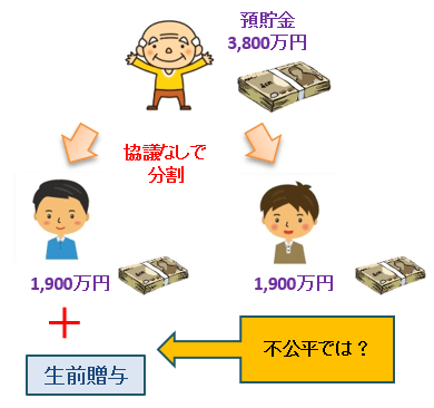 預貯金の遺産分割