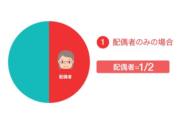 遺留分の割合①配偶者のみの場合、配偶者が1/2