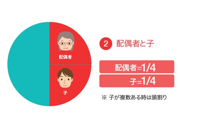 遺留分の割合②配偶者と子の場合、配偶者と子が1/4ずつ