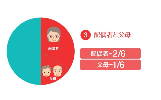 遺留分の割合③配偶者と父母の場合、配偶者が2/6、父母が1/6