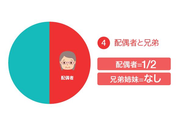 遺留分の割合④配偶者と兄弟姉妹の場合、配偶者が1/2