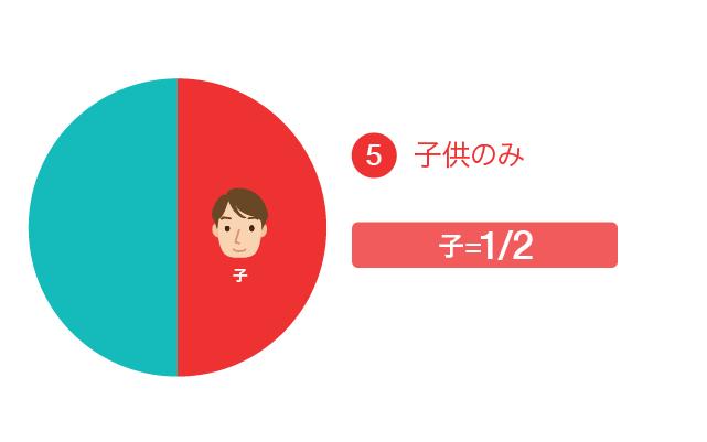 遺留分の割合⑤子供のみの場合、子が1/2