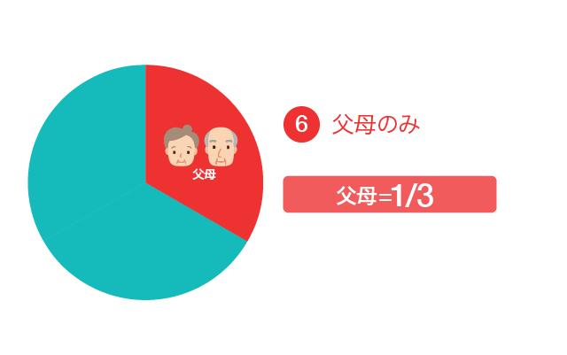 遺留分の割合⑥父母のみの場合、父母が1/3