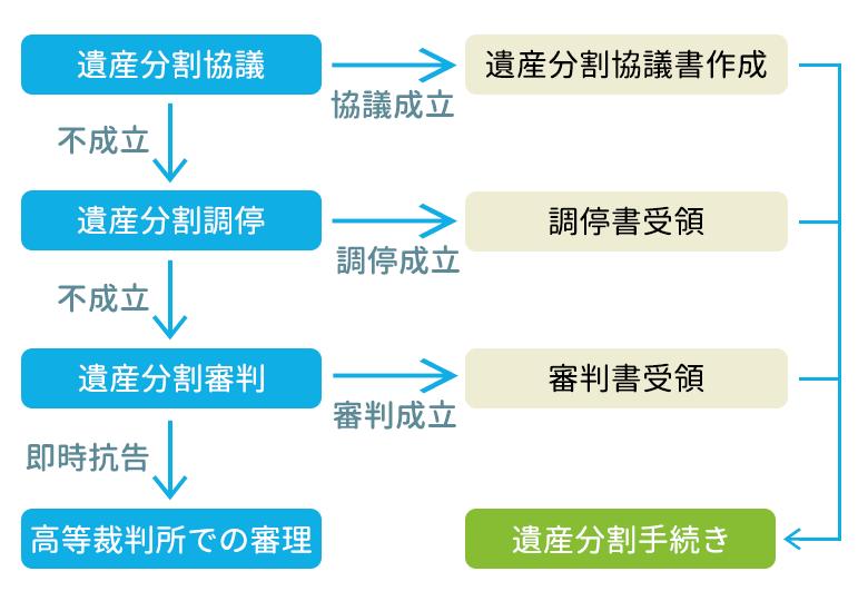 遺産分割流れ isanbunkatsuflow